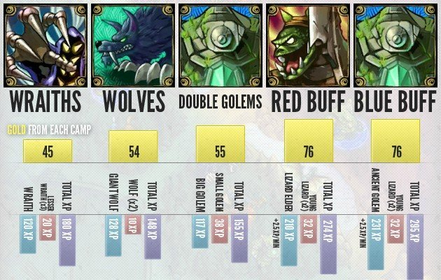 League of Legends Neutral Monster Gold and XP Chart